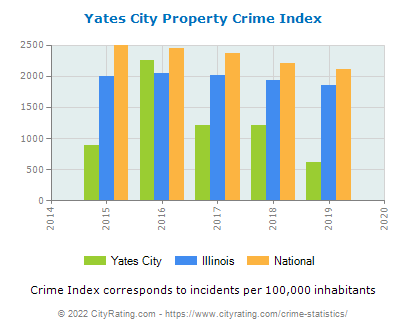 Yates City Property Crime vs. State and National Per Capita