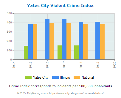 Yates City Violent Crime vs. State and National Per Capita