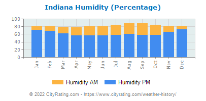 Indiana Relative Humidity