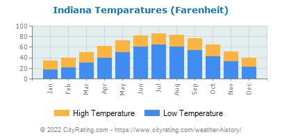 Indiana Average Temperatures