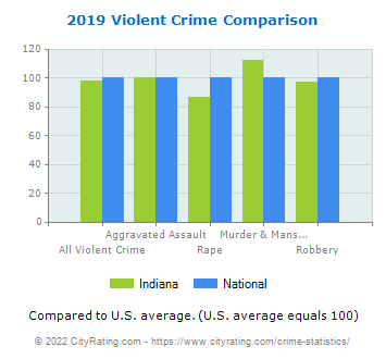 Indiana Violent Crime vs. National Comparison