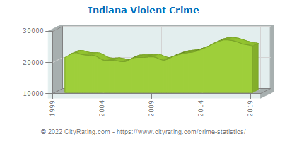 Indiana Crime Statistics and Rates Report (IN) - CityRating com