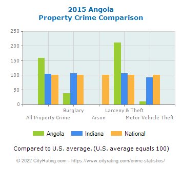 Angola Property Crime vs. State and National Comparison
