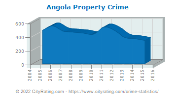 Angola Property Crime