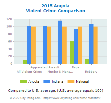 Angola Violent Crime vs. State and National Comparison