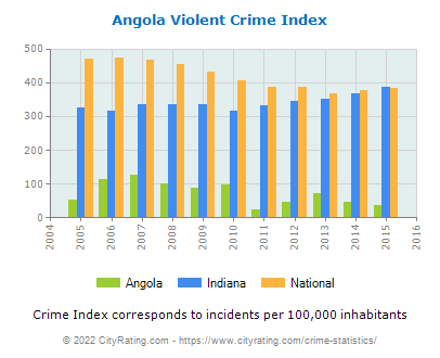 Angola Violent Crime vs. State and National Per Capita