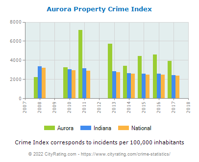 Aurora Property Crime vs. State and National Per Capita
