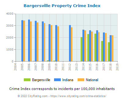 Bargersville Property Crime vs. State and National Per Capita