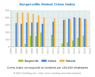 Bargersville Violent Crime vs. State and National Per Capita