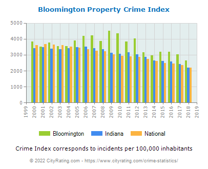 Bloomington Property Crime vs. State and National Per Capita