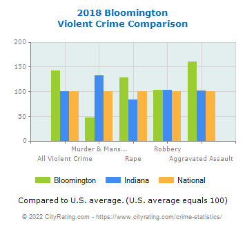 Bloomington Violent Crime vs. State and National Comparison