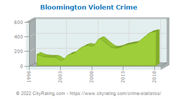 Bloomington Violent Crime