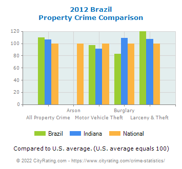 Brazil Property Crime vs. State and National Comparison