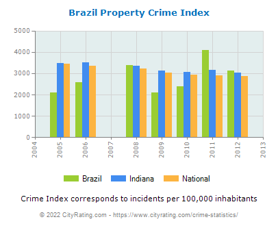 Brazil Property Crime vs. State and National Per Capita