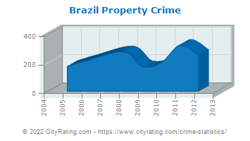 Brazil Property Crime