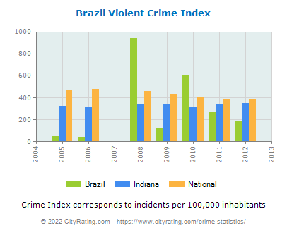 Brazil Violent Crime vs. State and National Per Capita