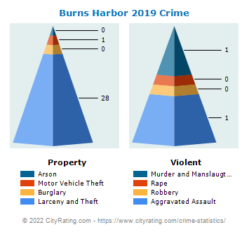Burns Harbor Crime 2019
