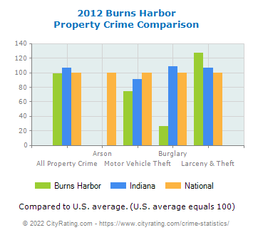 Burns Harbor Property Crime vs. State and National Comparison