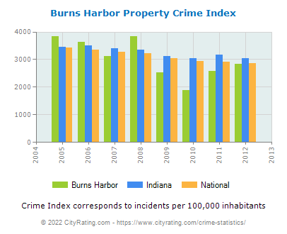 Burns Harbor Property Crime vs. State and National Per Capita