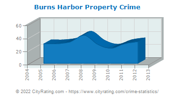 Burns Harbor Property Crime