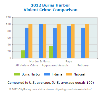 Burns Harbor Violent Crime vs. State and National Comparison