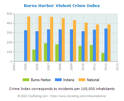Burns Harbor Violent Crime vs. State and National Per Capita