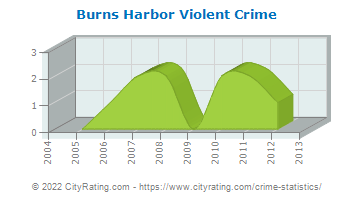 Burns Harbor Violent Crime