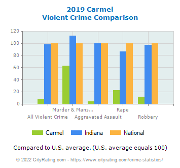 Carmel Violent Crime vs. State and National Comparison