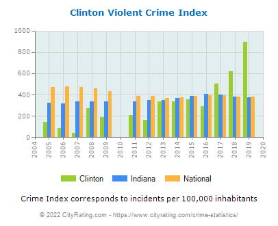 Clinton Violent Crime vs. State and National Per Capita