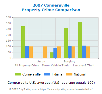 Connersville Property Crime vs. State and National Comparison