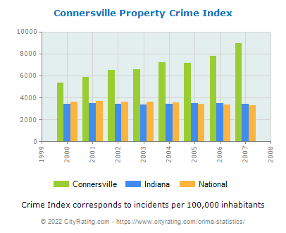 Connersville Property Crime vs. State and National Per Capita