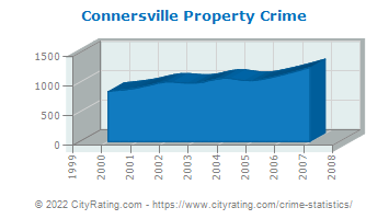 Connersville Property Crime