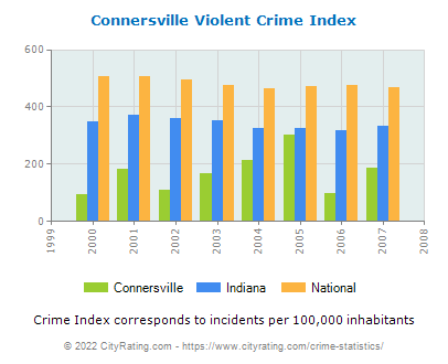 Connersville Violent Crime vs. State and National Per Capita