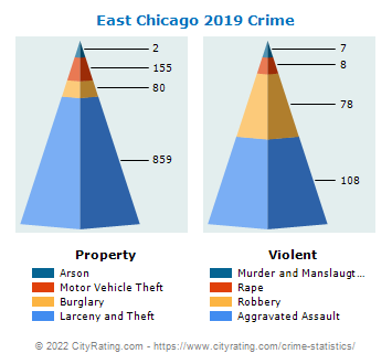 East Chicago Crime 2019