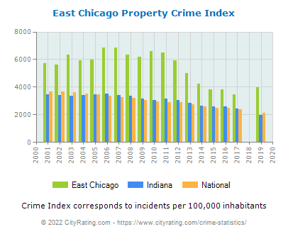 East Chicago Property Crime vs. State and National Per Capita