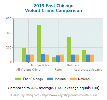East Chicago Violent Crime vs. State and National Comparison