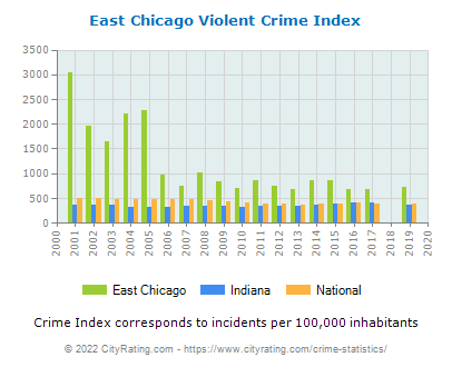 East Chicago Violent Crime vs. State and National Per Capita