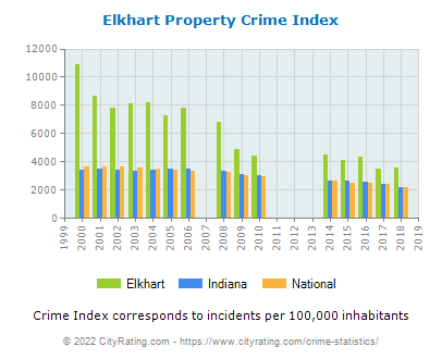 Elkhart Property Crime vs. State and National Per Capita