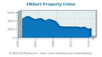 Elkhart Property Crime