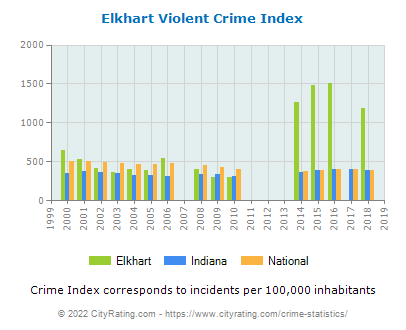 Elkhart Violent Crime vs. State and National Per Capita