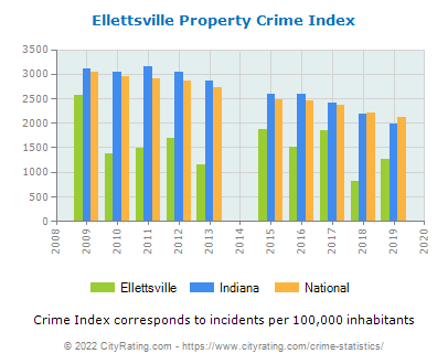 Ellettsville Property Crime vs. State and National Per Capita