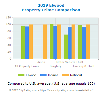 Elwood Property Crime vs. State and National Comparison