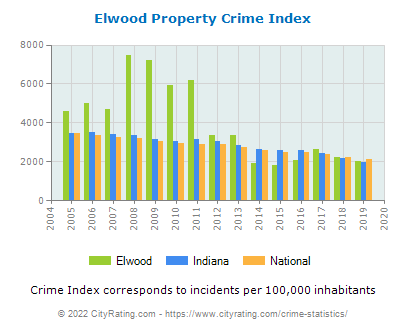 Elwood Property Crime vs. State and National Per Capita