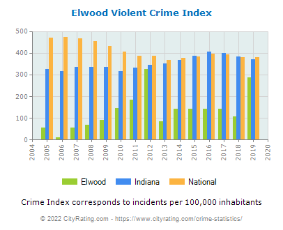 Elwood Violent Crime vs. State and National Per Capita