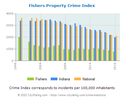 Fishers Property Crime vs. State and National Per Capita