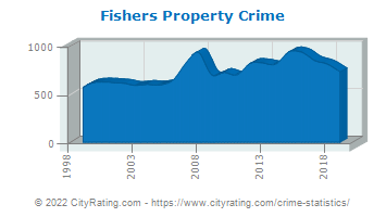Fishers Property Crime