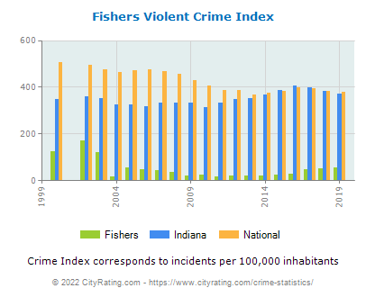Fishers Violent Crime vs. State and National Per Capita