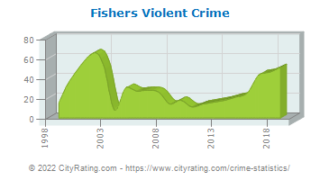 Fishers Violent Crime