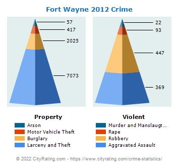 Fort Wayne Crime 2012