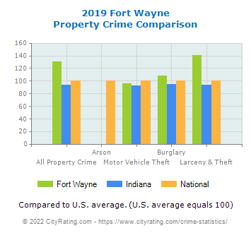 Fort Wayne Property Crime vs. State and National Comparison